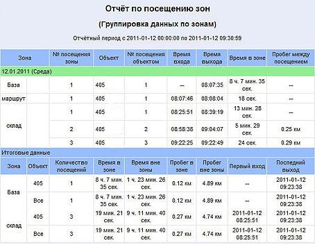 Мониторинг такси ГЛОНАСС/GPS фото 2