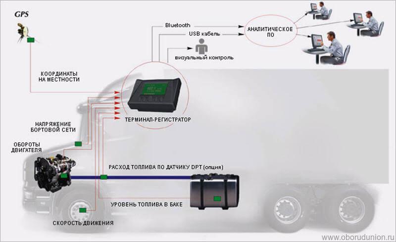 Системы контроля топлива в грузовых автомобилях