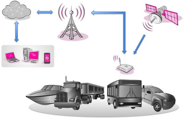 Обзор систем слежения за транспортом