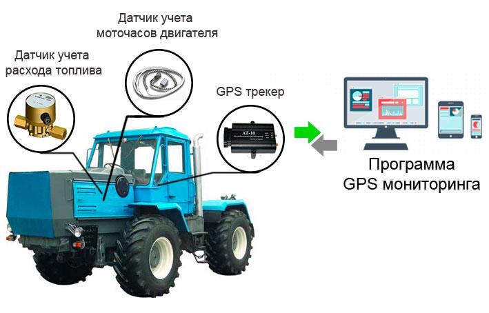 Контроль расхода топлива на тракторах